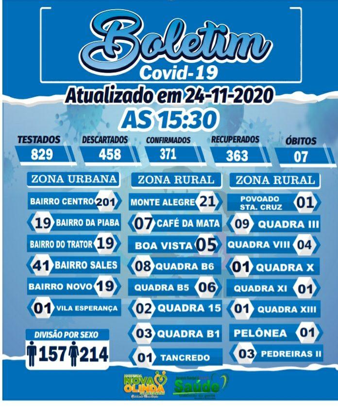 Nova Olinda do MA registra um (01) caso de COVID 19 nesta terça-feira