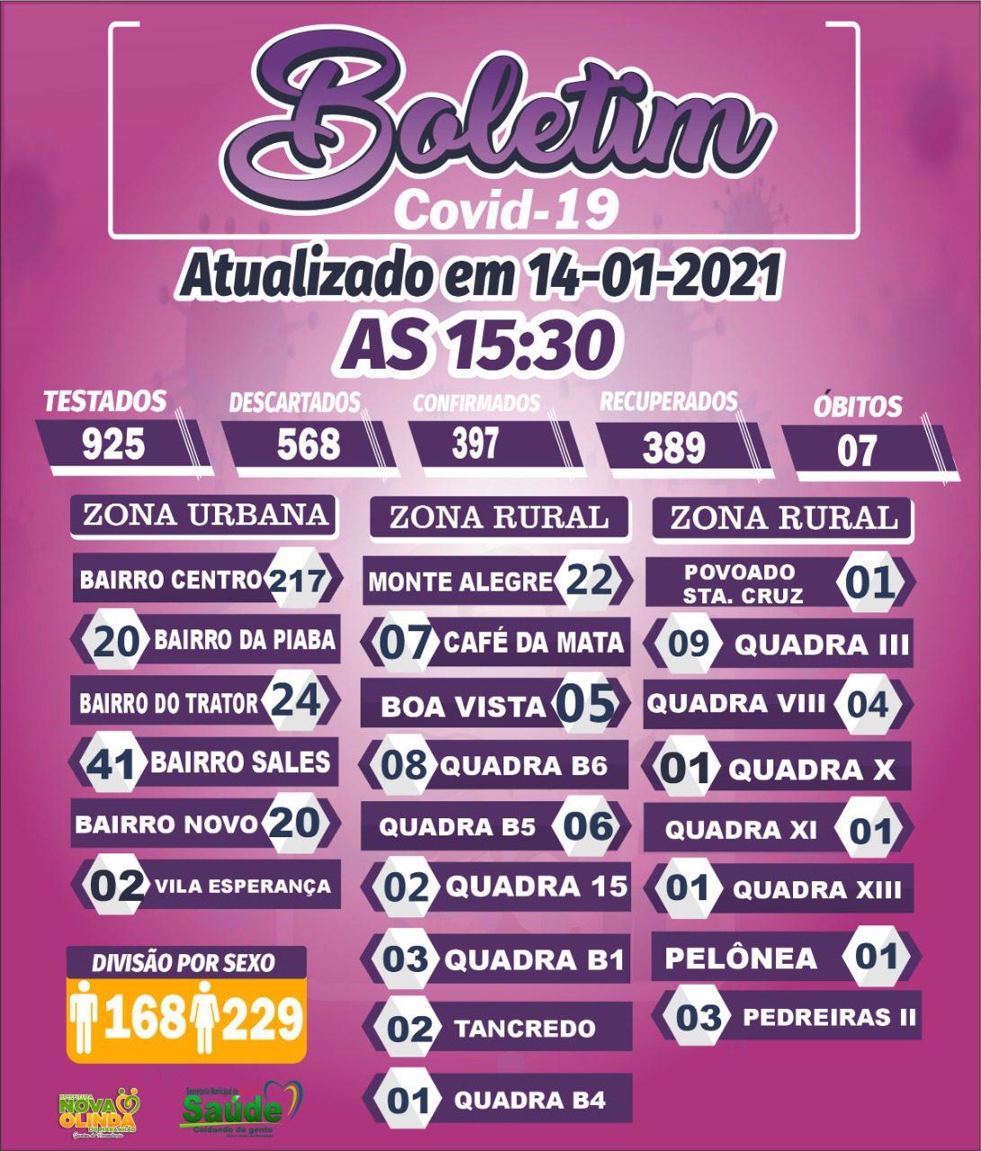 Nova Olinda do MA tem apenas 01 caso ativo de COVID 19