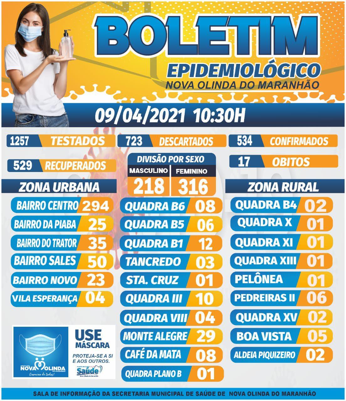 Nova Olinda do MA registra apenas 01 caso de COVID nas últimas 24 horas