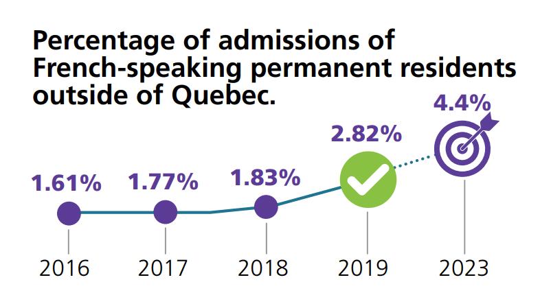 Francophone immigration target ircc