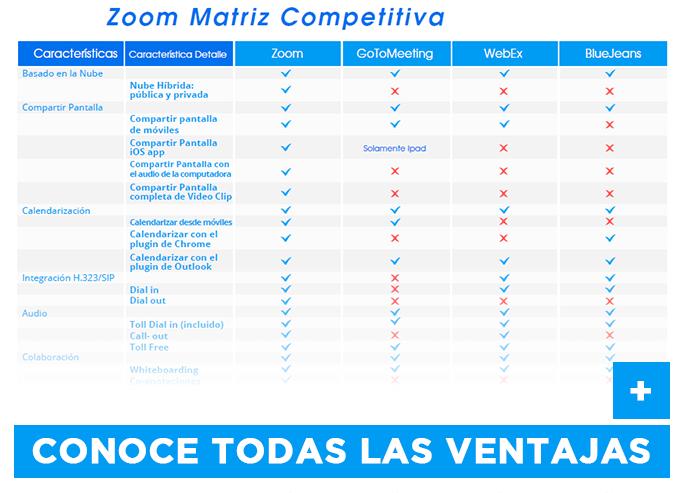 Videoconferencia ZOOM Espaa  CICOM Partner Oficial en