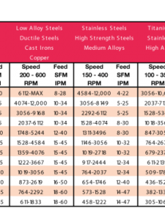 Shh speeds and feeds chart view image also products cid performance tools rh cidtools