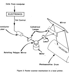 learn how photocopiers and laser printers work cie bookstore online wiring diagram photocopy [ 2070 x 1632 Pixel ]