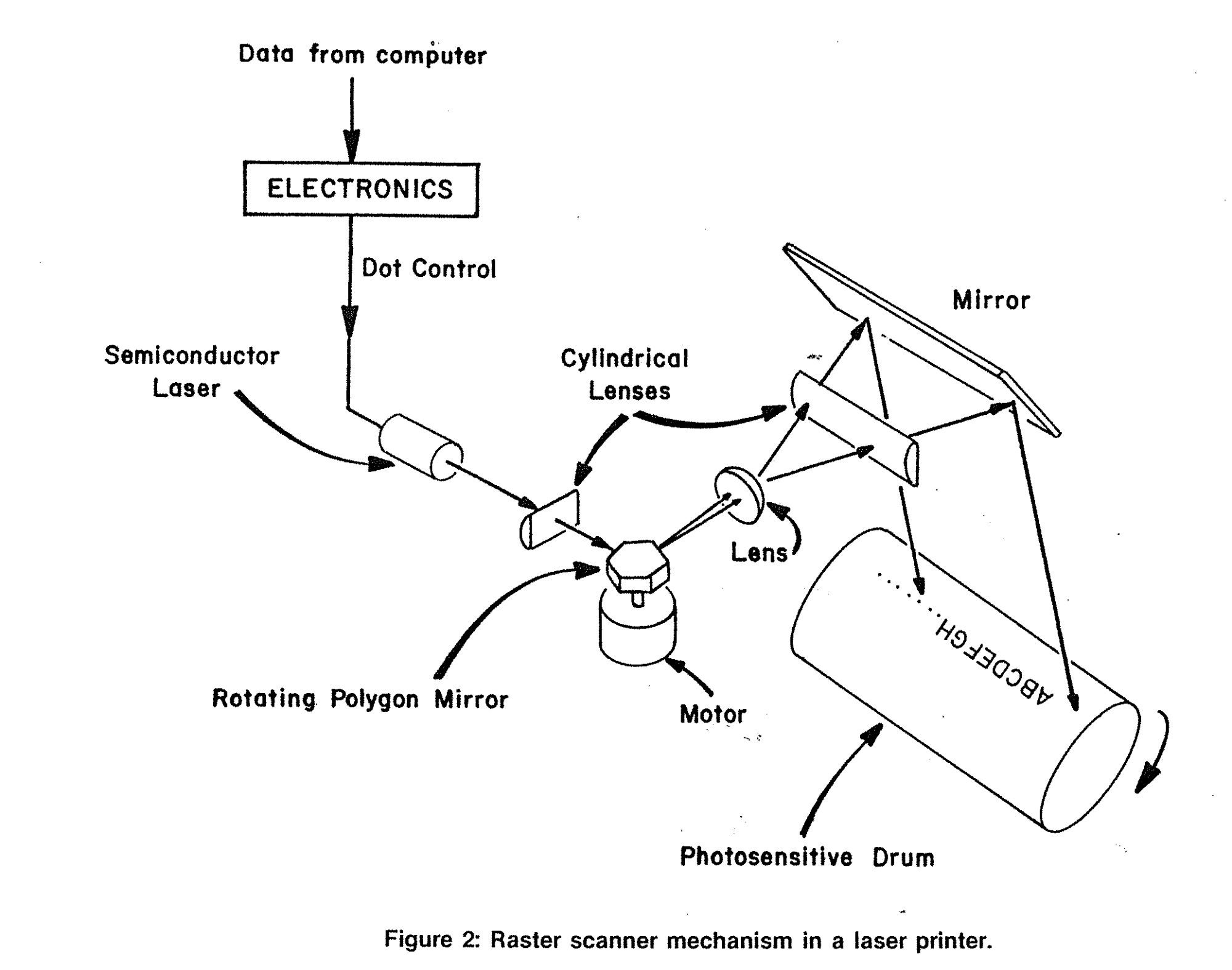 hight resolution of learn how photocopiers and laser printers work cie bookstore online wiring diagram photocopy