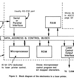 learn how photocopiers and laser printers work cie bookstore online wiring diagram photocopy [ 2286 x 1566 Pixel ]