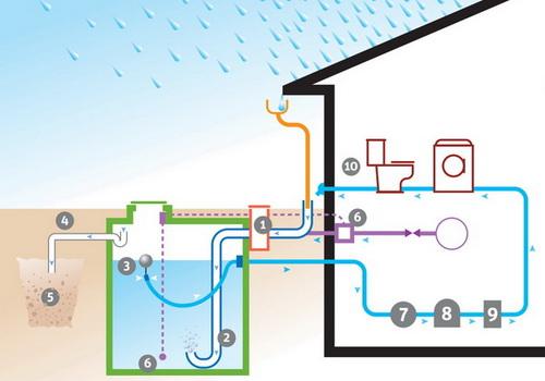 installer un recuperateur d eau de pluie