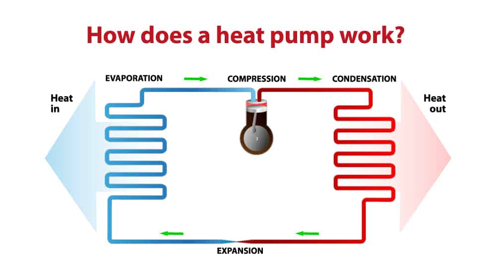 How do types of heat pump work?