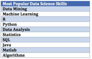 Habilidades Ciência de Dados