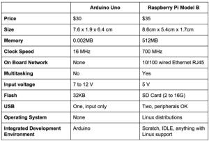 Raspberry x Arduino
