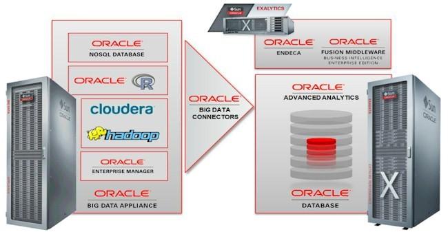 Oracle Big Data Platform