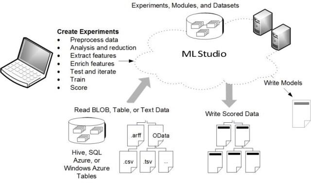 Microsoft Azure Machine Learning