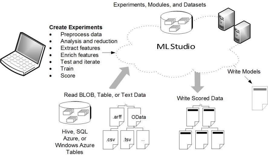Microsoft Azure Machine Learning