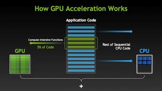 Como Funciona Processamento por GPU