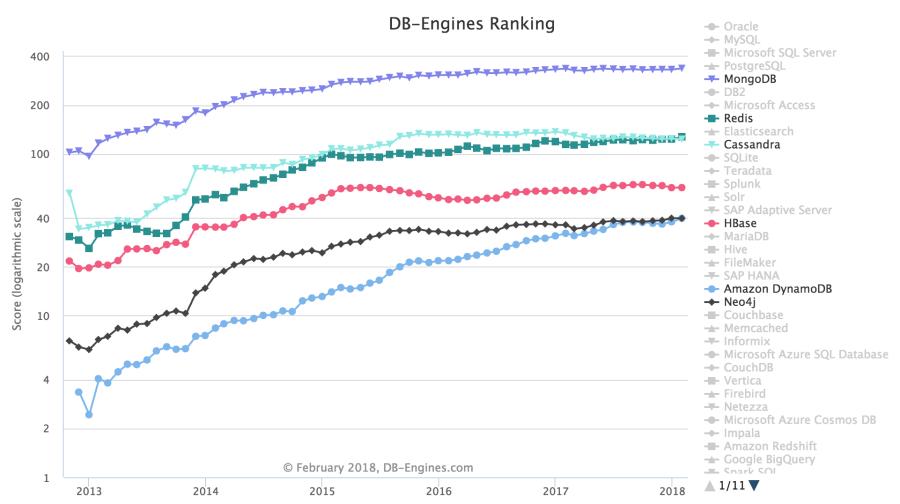 Top 6 nosql databases cincia e dados o levantamento feito em fevereiro de 2018 aponta como principais mecanismos de banco de dados nosql mongodb redis cassandra hbase amazon dynamodb e ccuart Choice Image