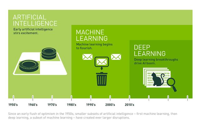 IA x Machine Learning x Deep Learning