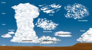 ¿De dónde salieron los nombres de las nubes?