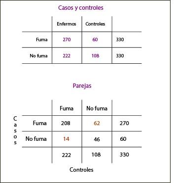 confusión en casos y controles