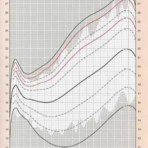 Dispersion measures