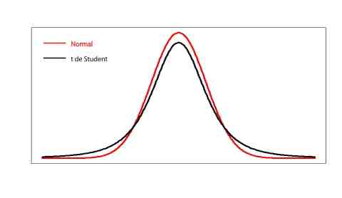 normal_student