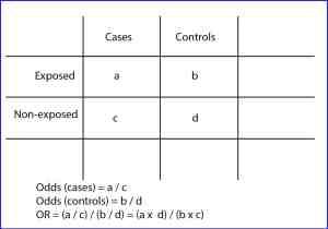 case and control studies
