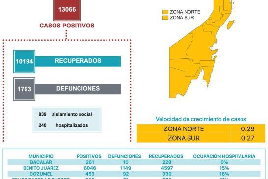Quintana Roo rebasó los 13 mil casos positivos de COVID-19