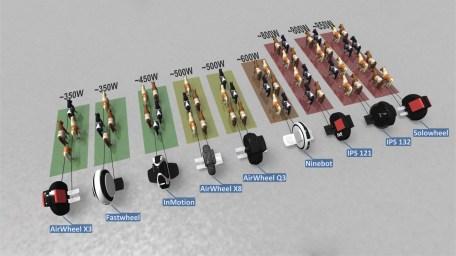 Unicycles infographic comparison conceptual view POWER