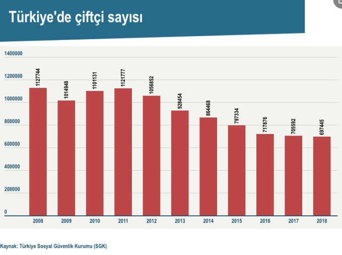 Türkiye'de çiftçi sayısı