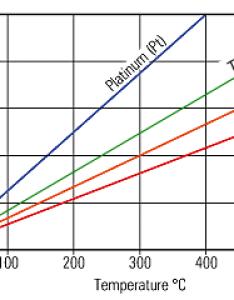 Temp control vaping chart also temperature guide cig buyer rh cigbuyer