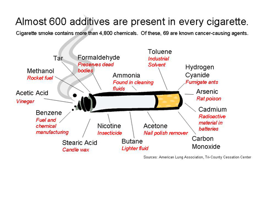 American Lung Association Graph of Chemicals in Cigarettes
