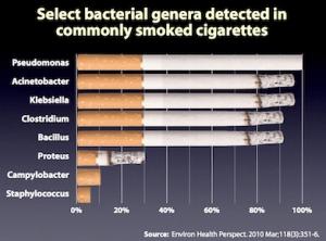 Cigarettes and Bacteria