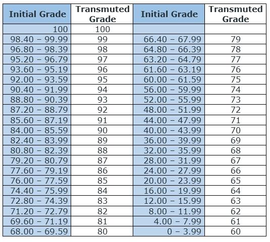 Grade Transmutation Table for K to 12 Basic Education Program - K to 12 Grading System