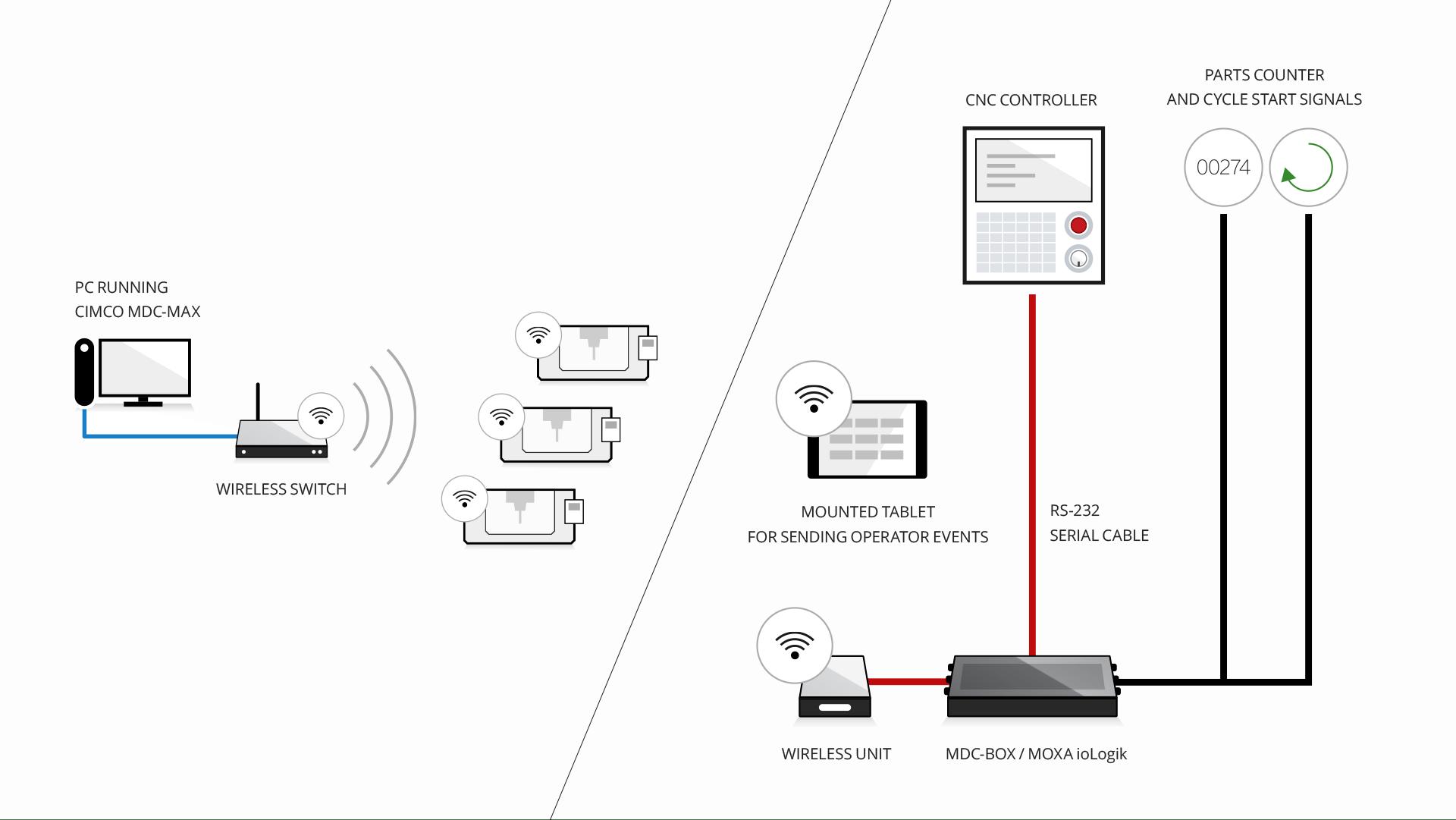 Network Interface Box