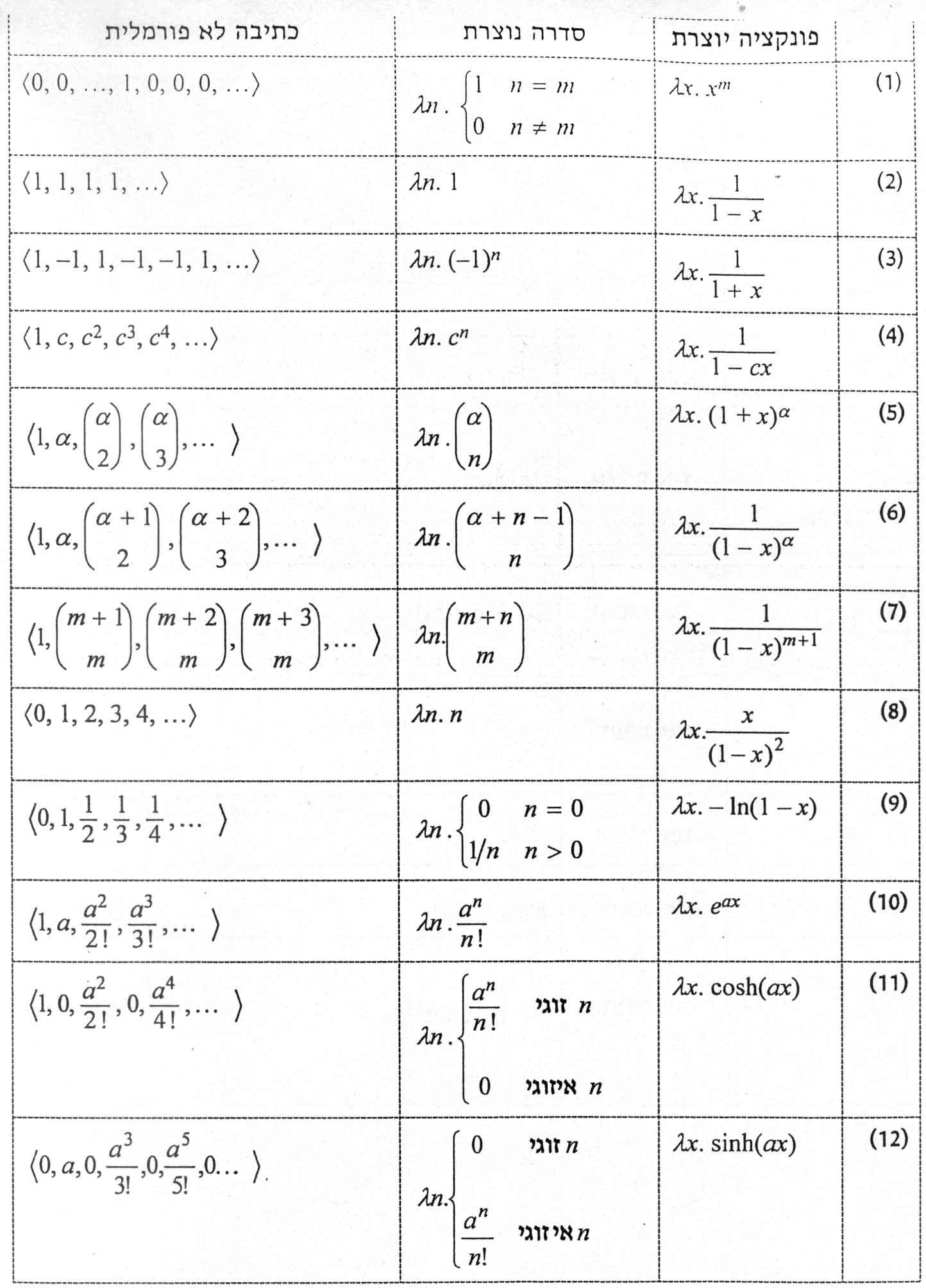 Discrete Math Spring