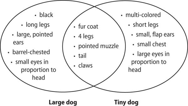 venn diagram natural and artificial selection