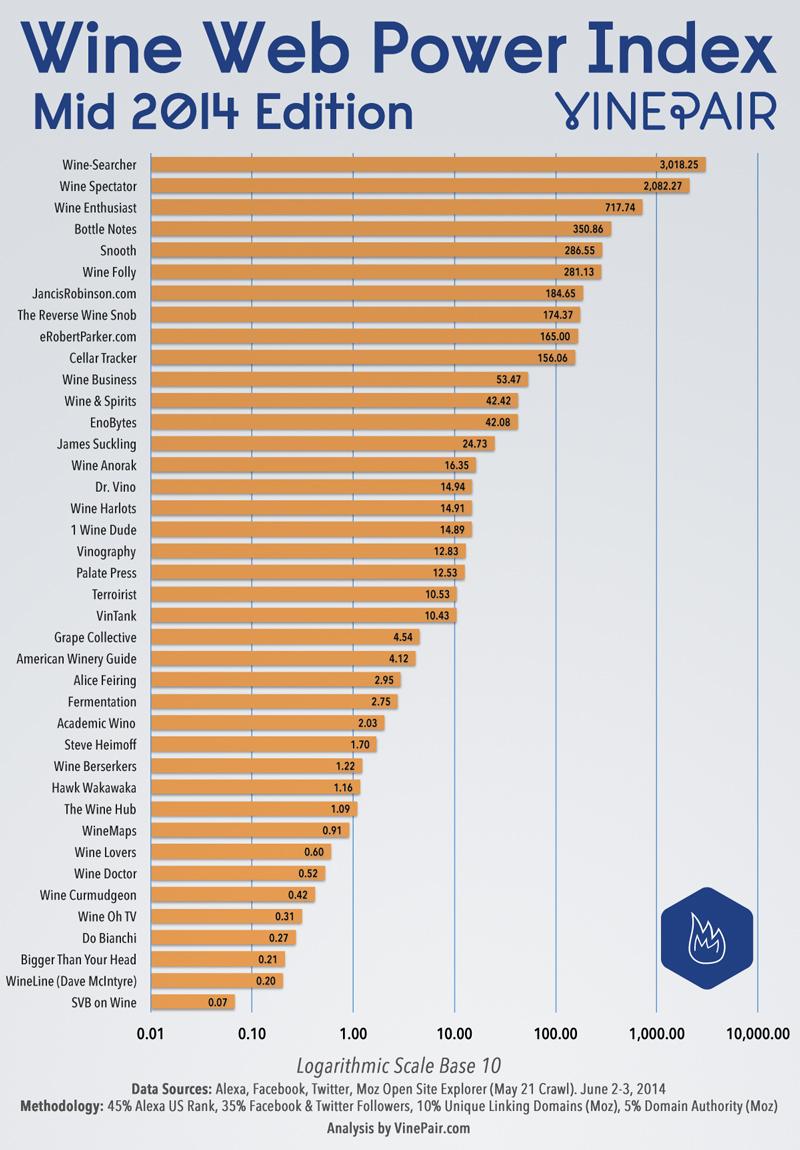 wine-web-power-index