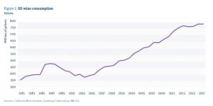 consumi di vino USA The Wine Intelligence US Landscapes 2019 report