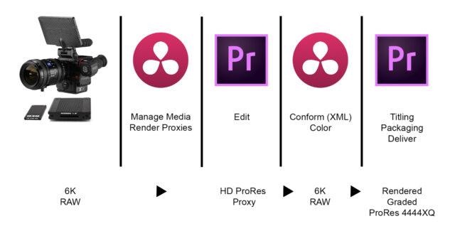 Premiere to Resolve Workflow