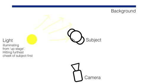 small resolution of  a rule that is also translated in nearly every other shooting scenario what is it let s look at the interview lighting diagram below