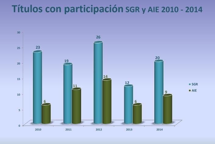 Participacion-SGR-AIE