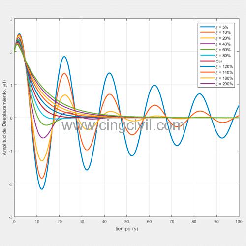 Cingcivil_relacion_coeficiente_amortiguamiento.