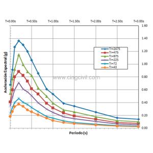 Figura 01: Espectros de Peligro Uniforme a distintos Periodos de Retorno