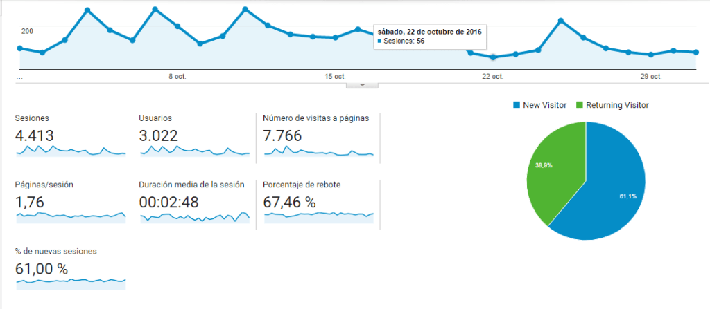 Google Analytics mes #10