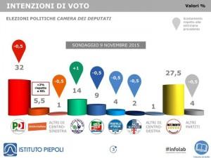 intenzioni di voto di Istituto Piepoli della settimana.