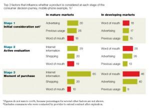 L'influenza del passaparola negli acquisti (fonte: McKinsey)