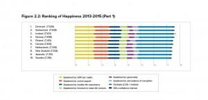 World happiness report 2016
