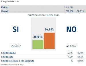 abruzzo-referendum-costituzionale-2016
