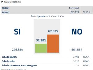calabria-referendum-costituzionale-2016