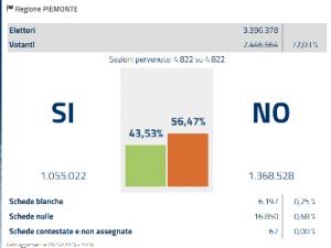 piemonte-referendum-costituzionale-2016
