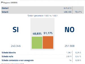 umbria-referendum-costituzionale-2016