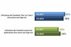 Réseaux sociaux: le marketing face à des consommateurs vigilants